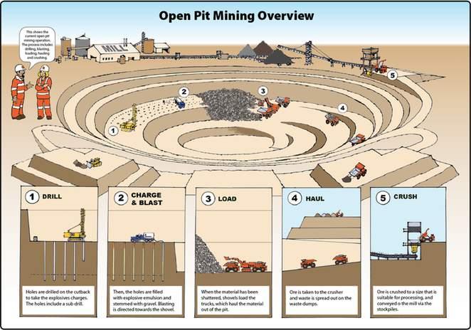 Mining illustrations
