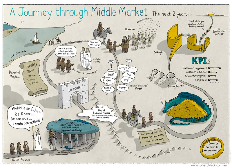 Journey Map example 3
