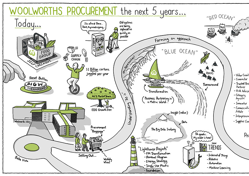 Woolworths Journey Map closeup 1